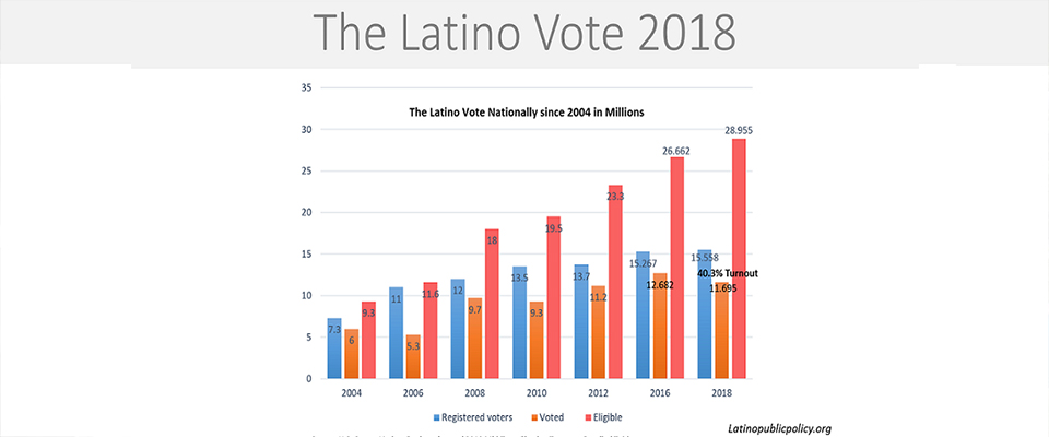 latino voter registration reached - 960×400
