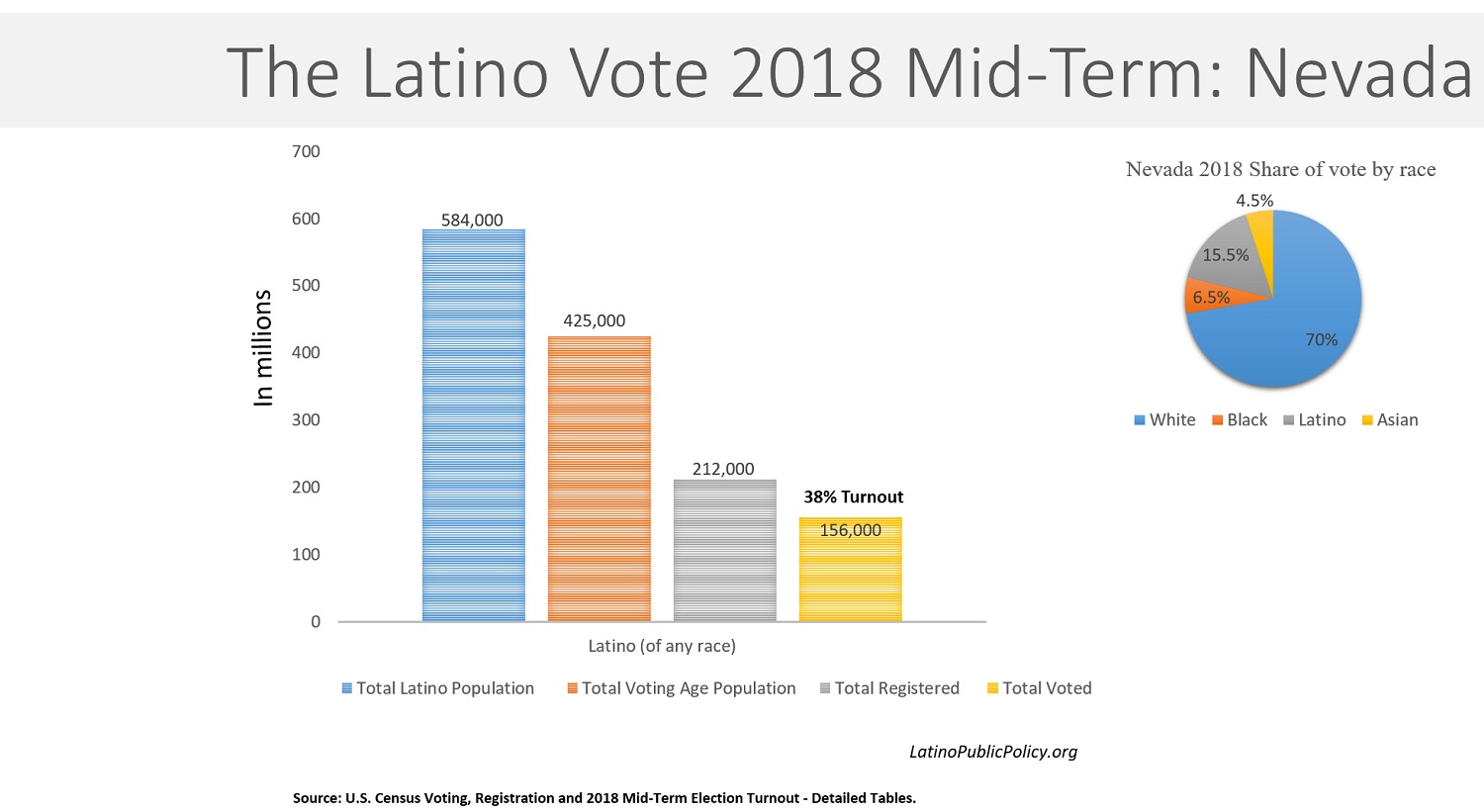latino voter registration reached - HD 1500×821